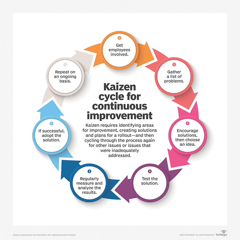 A kaizen approach to engineering